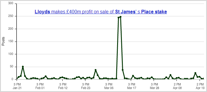 St James's Place Acquisition