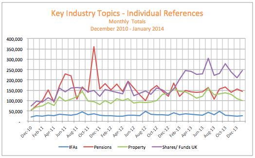 Key Industry Topics